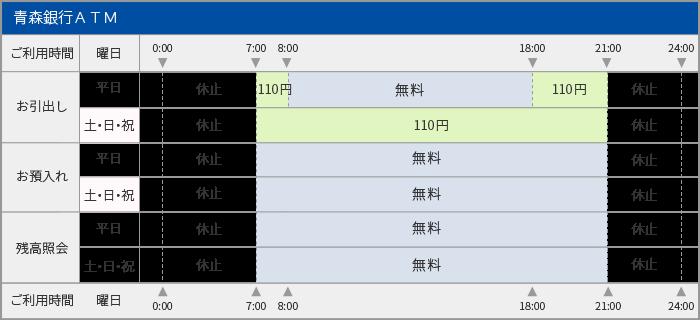 青森銀行のATM