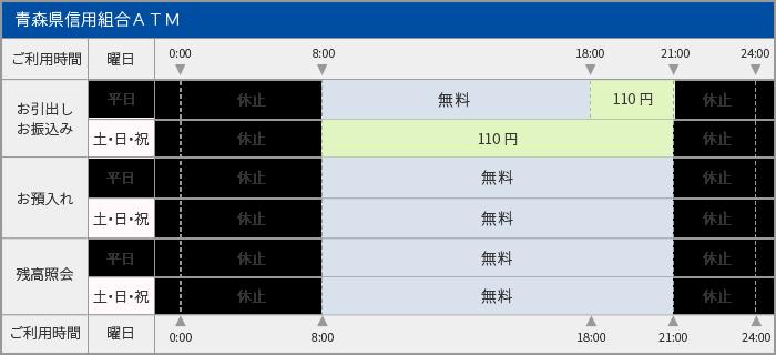 青森県信用組合のATM